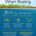 Boating Safety During Covid-19