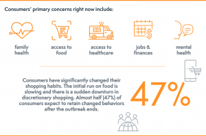 Consumer Changes Due To Covid19